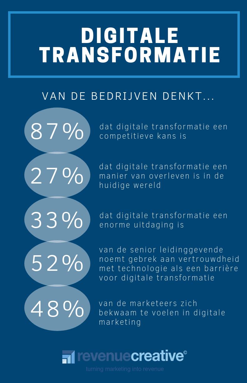 Digitale transformatie infographic