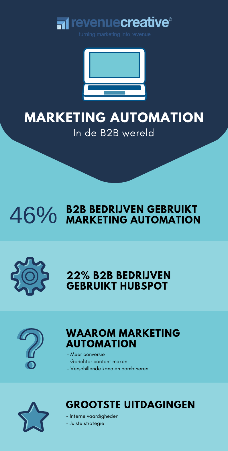 RC MKT automation